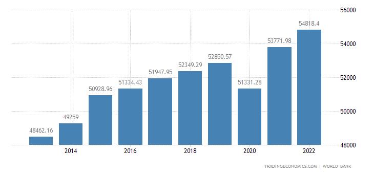 Sweden GDP per capita PPP
