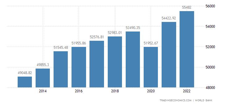 Sweden GDP per capita