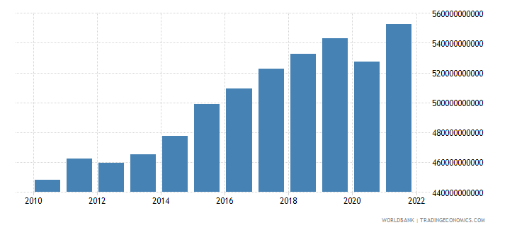 sweden gdp ppp constant 2005 international dollar wb data