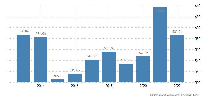 Sweden GDP