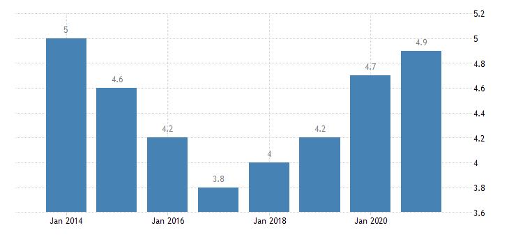sweden gender employment gap eurostat data