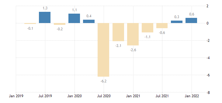 sweden general gov deficit surplus eurostat data
