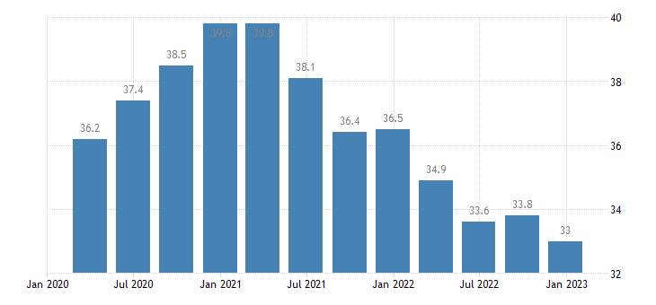 sweden general gov gross debt eurostat data