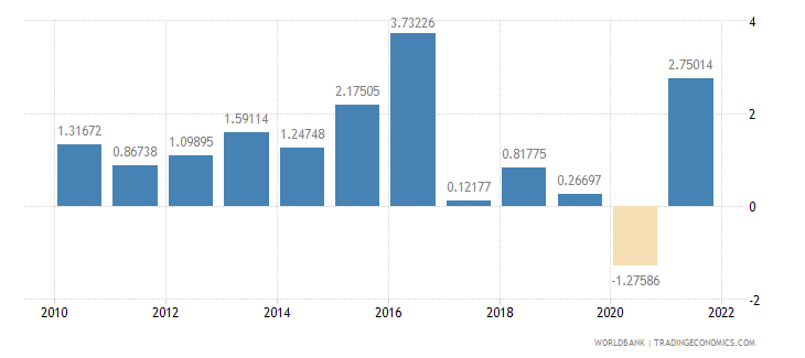 sweden general government final consumption expenditure annual percent growth wb data