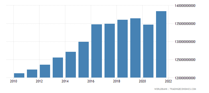 sweden general government final consumption expenditure constant 2000 us dollar wb data