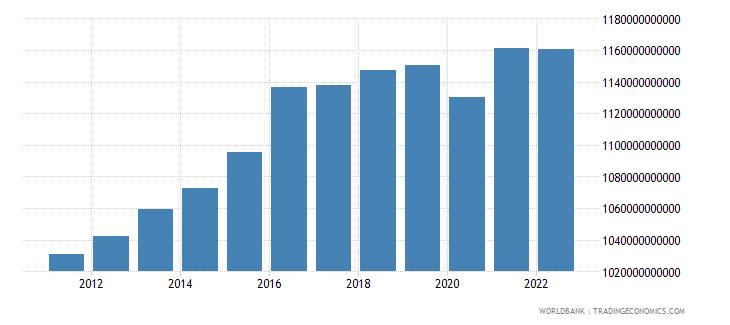 sweden general government final consumption expenditure constant lcu wb data