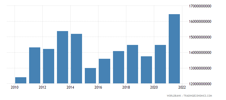 sweden general government final consumption expenditure us dollar wb data