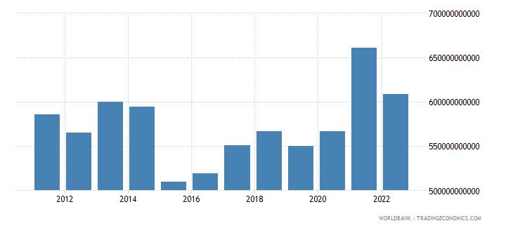 sweden gni us dollar wb data