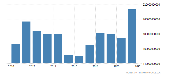 sweden goods exports bop us dollar wb data