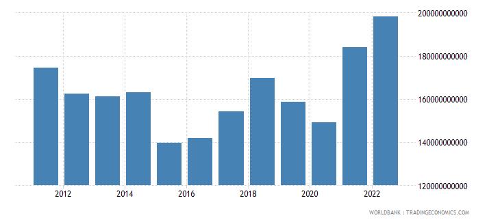 sweden goods imports bop us dollar wb data