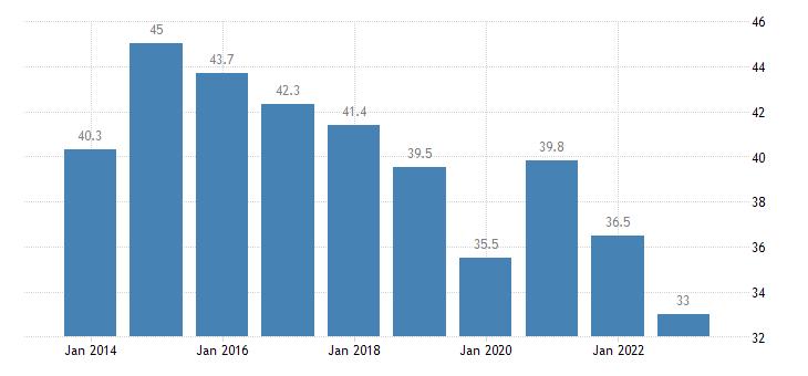 sweden gov consolidated gross debt eurostat data