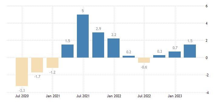 sweden gov final consumption expenditure volumes eurostat data