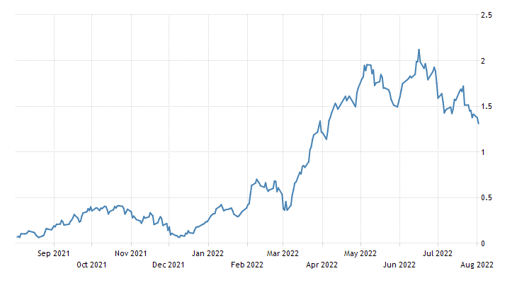Sweden Government Bond 10Y