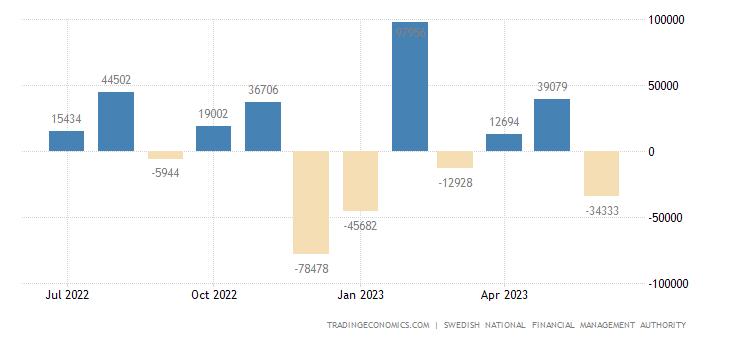 Sweden Government Budget Value