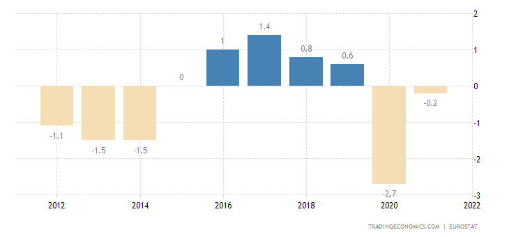 Sweden Government Budget