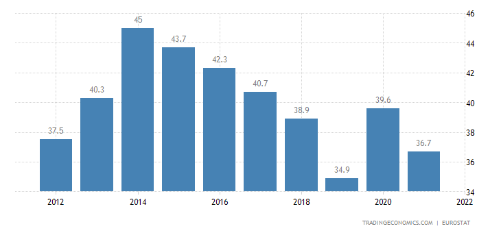 Sweden Government Debt to GDP
