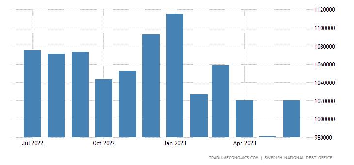 Sweden Government Debt