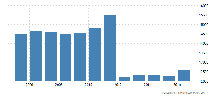 sweden government expenditure per secondary student constant us$ wb data