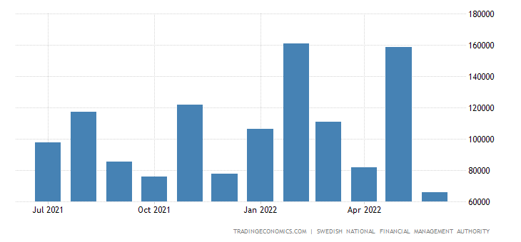 Sweden Central Government Revenues