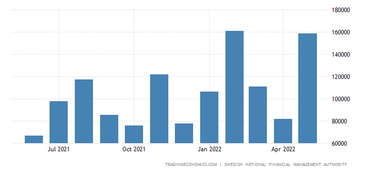 Sweden Central Government Revenues