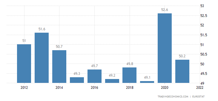 Sweden Government Spending to GDP