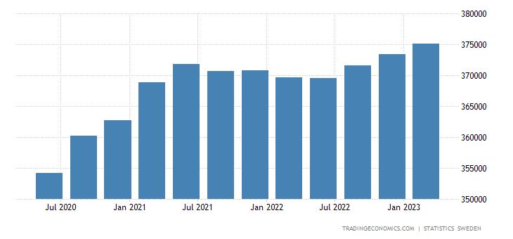 Sweden Government Spending