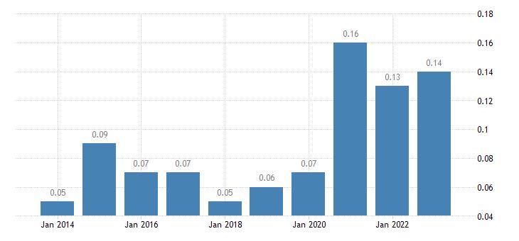 sweden grape production eurostat data