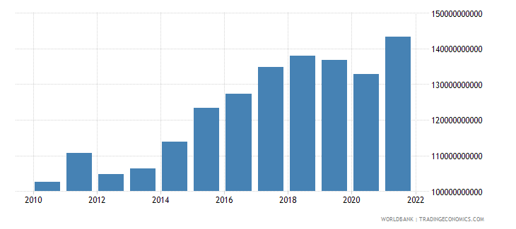 sweden gross capital formation constant 2000 us dollar wb data