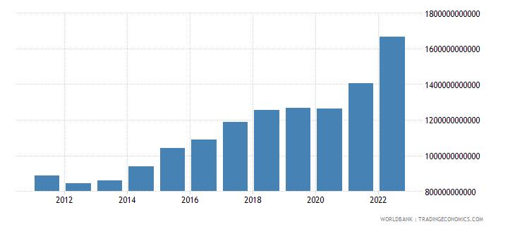 sweden gross capital formation current lcu wb data