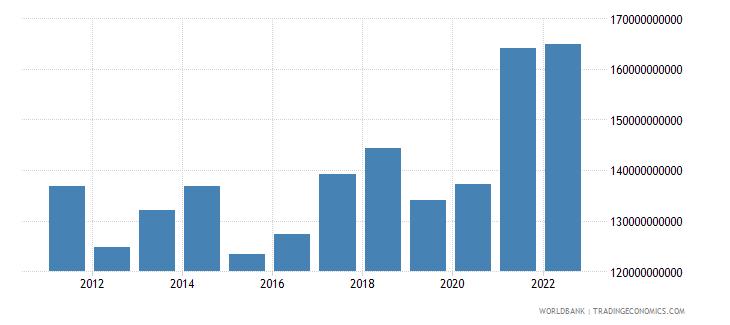 sweden gross capital formation us dollar wb data