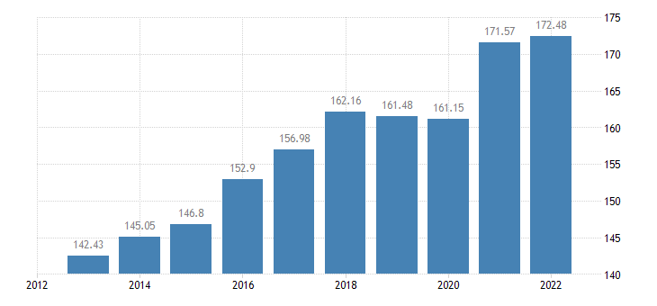 sweden gross debt to income ratio of households af4 liab b6gd8net eurostat data
