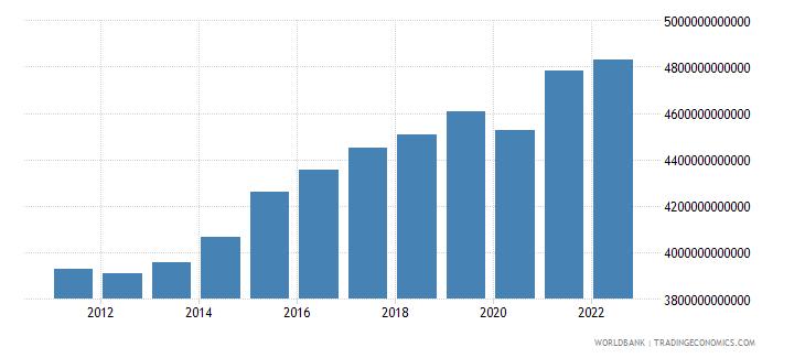 sweden gross domestic income constant lcu wb data