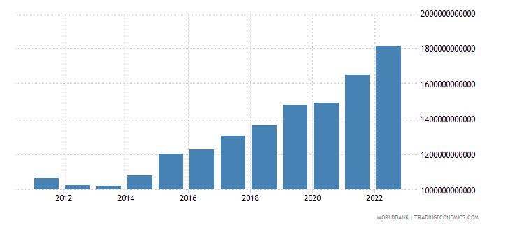 sweden gross domestic savings current lcu wb data