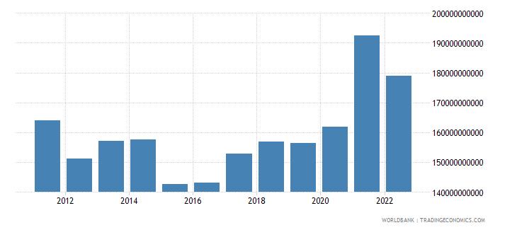 sweden gross domestic savings us dollar wb data
