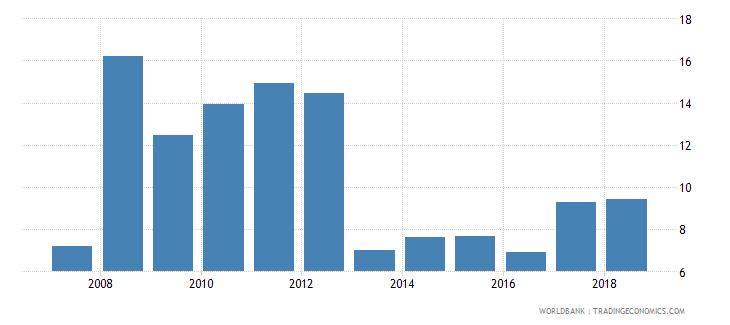 sweden gross enrolment ratio post secondary non tertiary male percent wb data