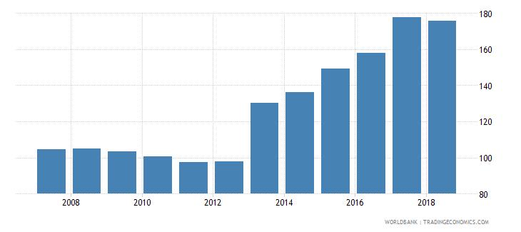 sweden gross enrolment ratio upper secondary male percent wb data
