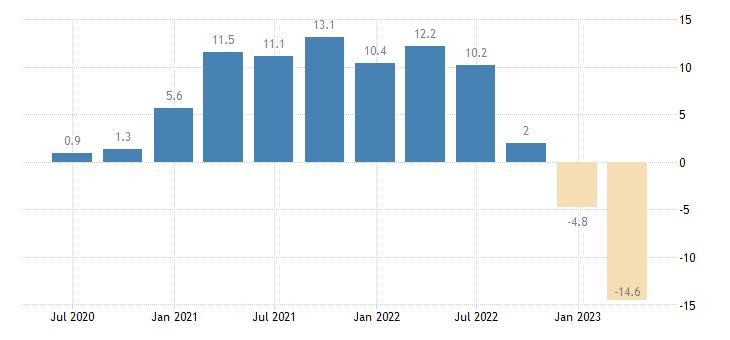 sweden gross fixed capital formation dwellings eurostat data