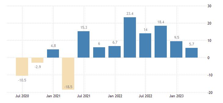 sweden gross fixed capital formation ict equipment eurostat data