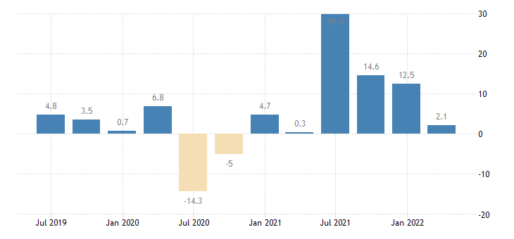 sweden gross fixed capital formation other machinery equipment weapons systems eurostat data