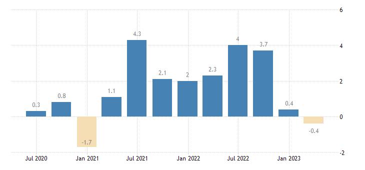 sweden gross fixed capital formation total construction eurostat data