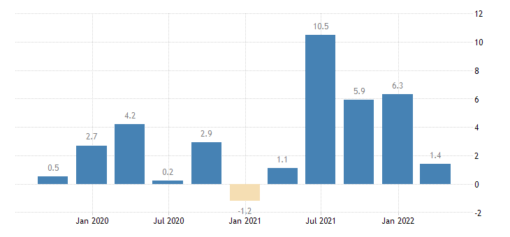 sweden gross fixed capital formation total fixed assets eurostat data
