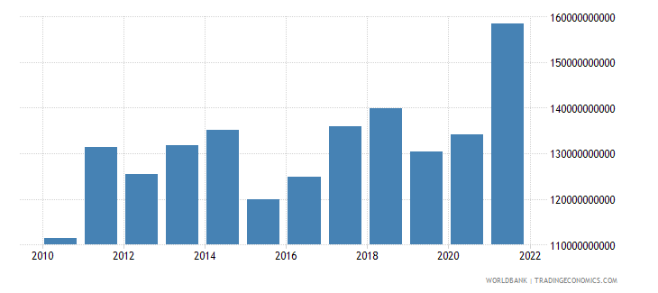sweden gross fixed capital formation us dollar wb data