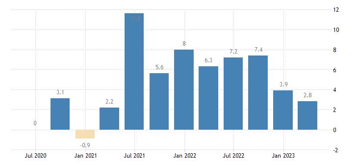 sweden gross fixed capital formation volumes eurostat data