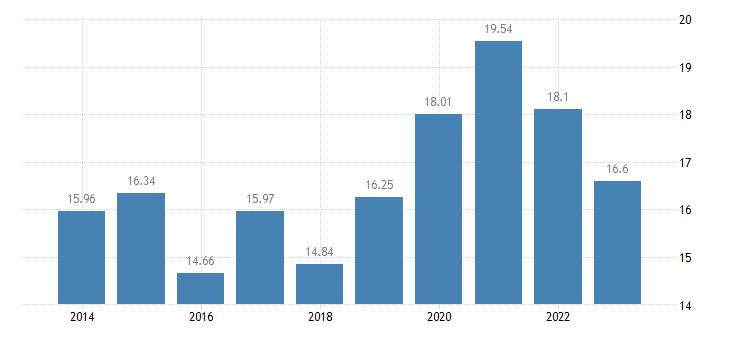 sweden gross household saving rate b8g b6gd8net100 eurostat data