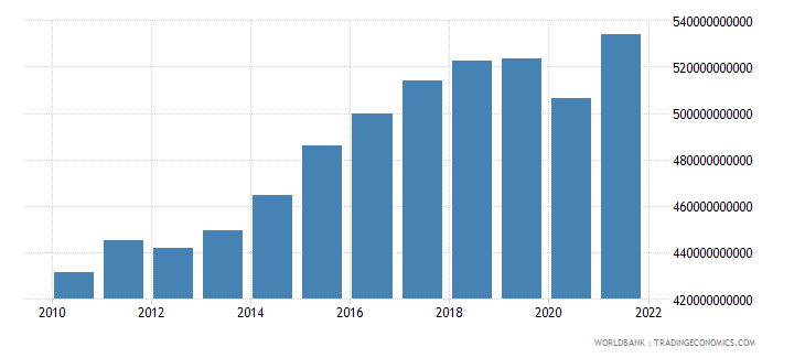 sweden gross national expenditure constant 2000 us dollar wb data