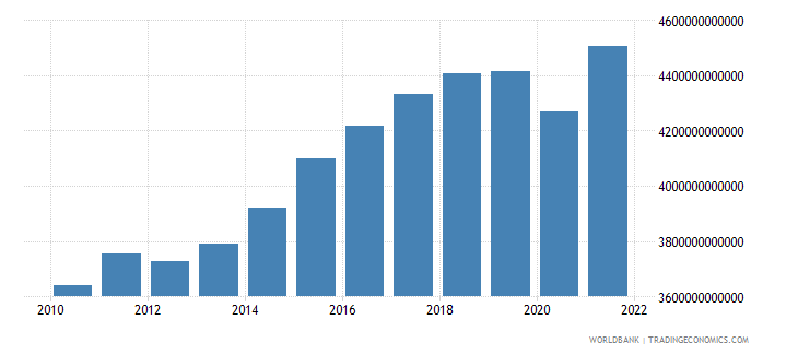 sweden gross national expenditure constant lcu wb data