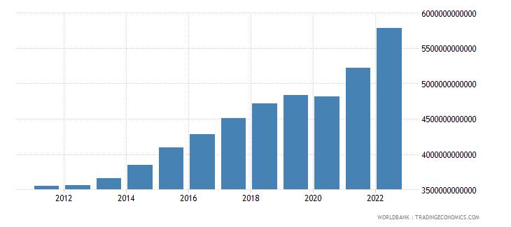 sweden gross national expenditure current lcu wb data
