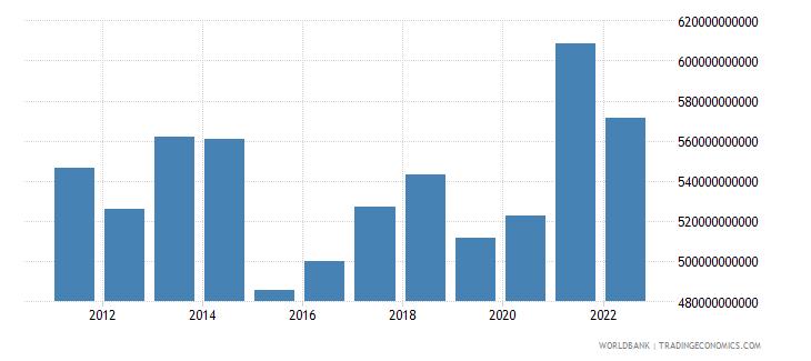 sweden gross national expenditure us dollar wb data
