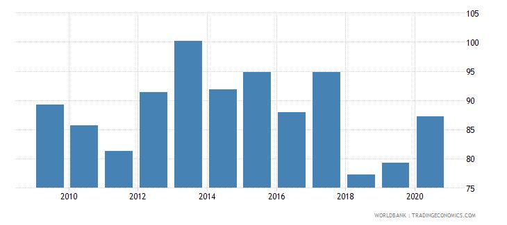 sweden gross portfolio debt liabilities to gdp percent wb data