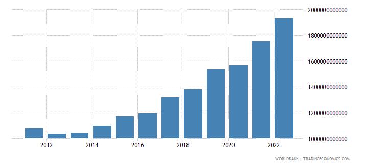 sweden gross savings current lcu wb data